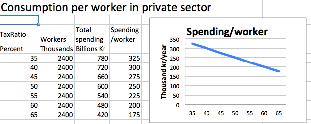 Spending per worker in private sector