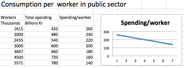 Spending per worker public sector