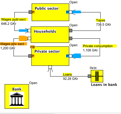 Model B1 Loans by private sector