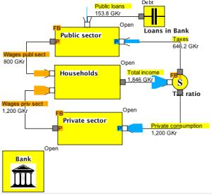 Model B1 Loans by public sector
