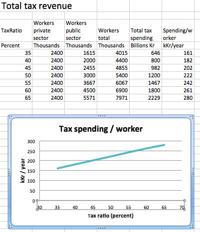Total tax spending